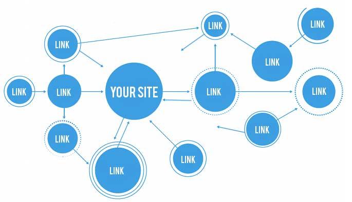 link interni e link esterni