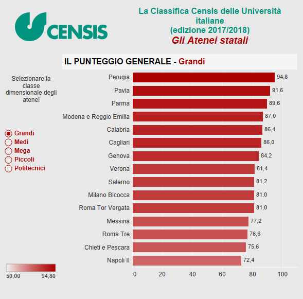 classifica migliori università italia