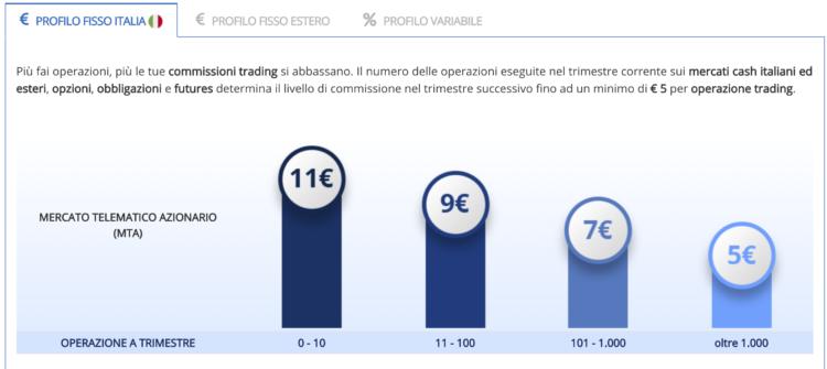 binck trading online commissioni