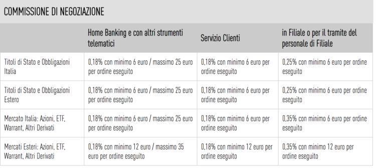 che banca trading online commissioni