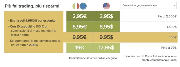 Commissioni Fineco Trading online