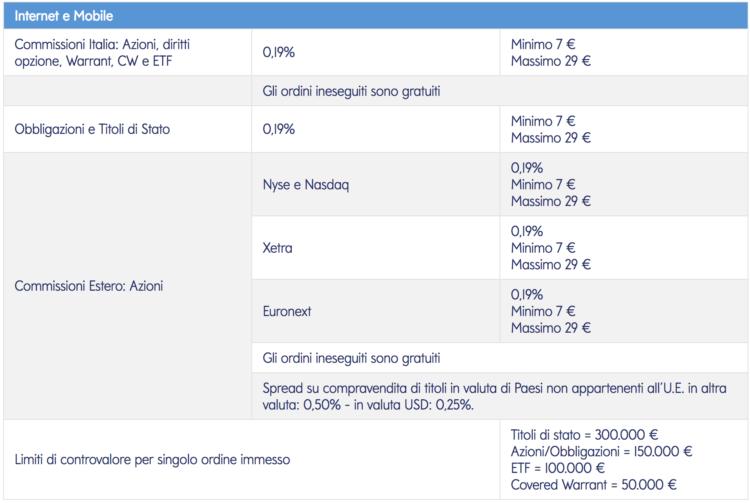 mediolanum trading online commissioni